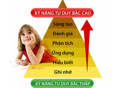 cac-buoc-phat-trien-ky-nang-tu-duy-cho-tre-em1